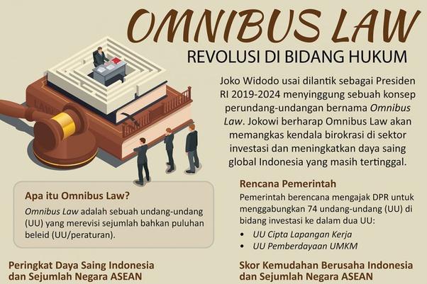 Apa Itu Omnibus Law Quora