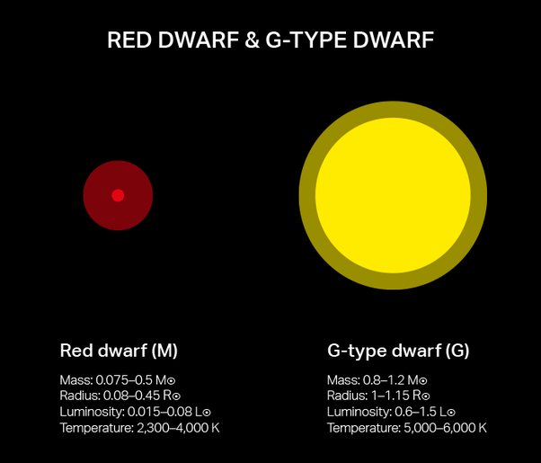 is the sun a yellow dwarf or a red dwarf quora luminosity temperature diagram protein temperature diagram #1