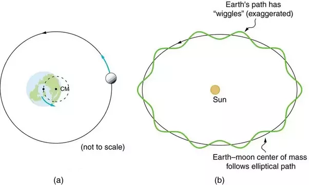Earth is both rotating and revolving around the sun if the moon as the moon revolves around the earth we can think of this local system with earth as a fixed point around which the moon revolves ccuart Image collections