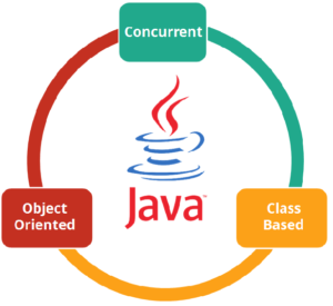 what does the framework mean in java and what is difference between
