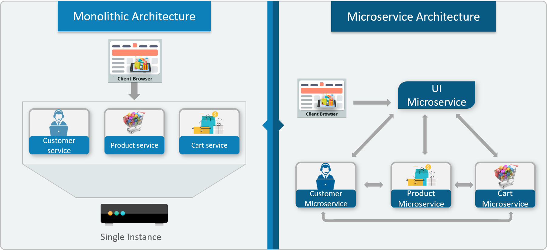 What is the microservices architecture? How can I learn