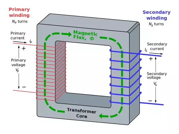 If the secondary coil of the transformer is replaced by a so some of the electrical energy is transformed to the secondary side of the circuit ccuart Images