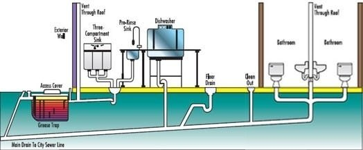What Is A Plumbing System Quora