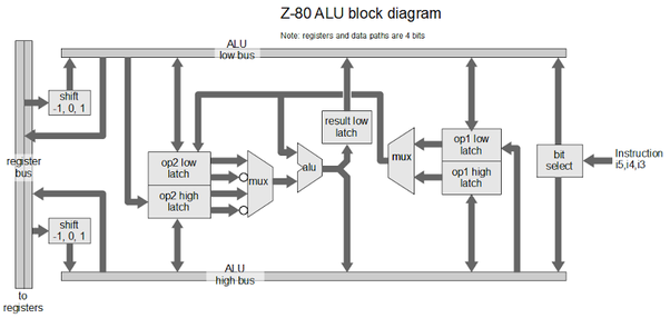 how are cpu u0026 39 s actually designed  i know the transistors