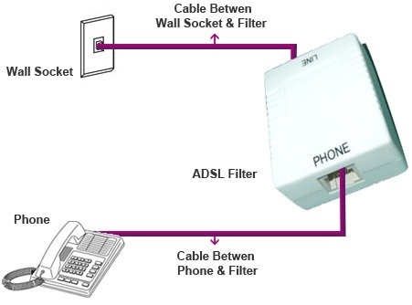 Can Routers Connect To Adsl Through An Rj 45 Cable Instead Of A