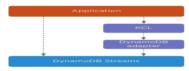 What are some good uses for DynamoDB Streams? - Quora