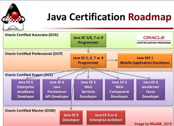 What are prerequisites for Oracle Java certification? - Quora
