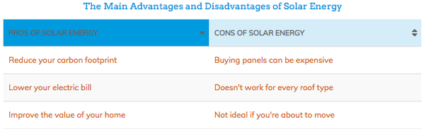 What Are The Advantages And Disadvantages Of Solar Photovoltaic