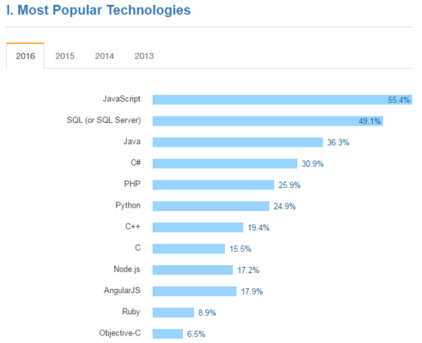What Is The Most Popular Programming Language In Quora - The most popular language