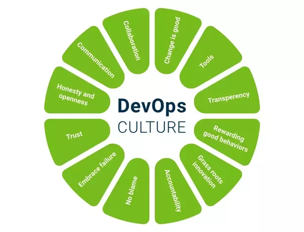 Which Is The Best Training Institute For Devops In Pune