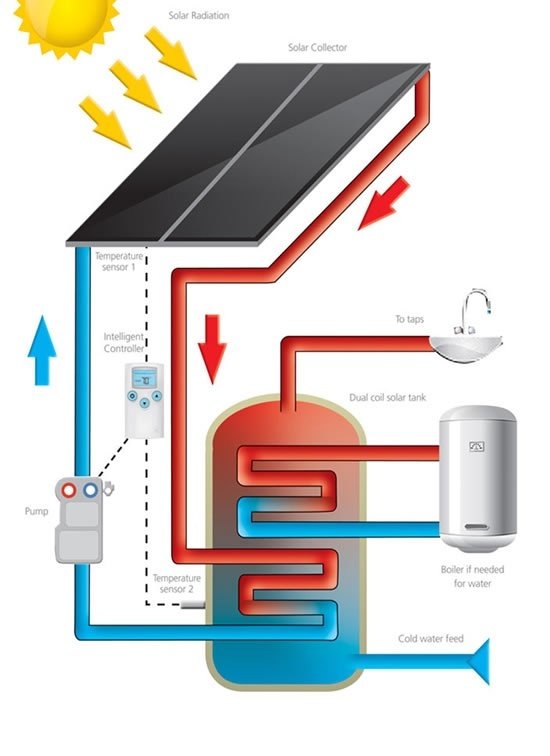 Which is best solar electric panels or solar panels that actually on a household scale a solar water heater might be an example where you could use the hot water all year but it is probably only a small percentage of publicscrutiny Choice Image