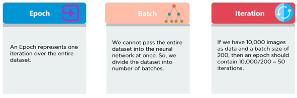 What is an epoch in deep learning? - Quora