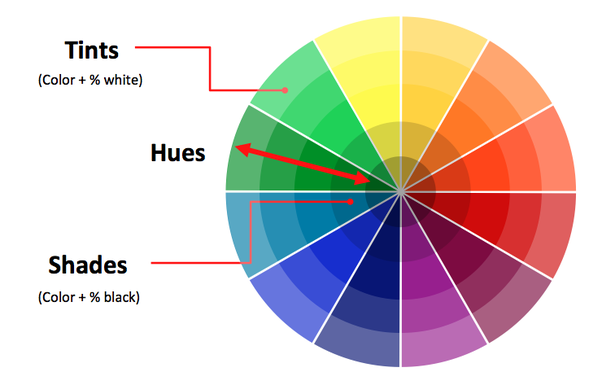 There Is Actually Active Discussion Over Whether Or Not Everyones Color Wheel In Sync The Order Of Colors Has To Be Same Otherwise Things Like