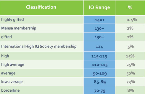At what IQ score (or above) is a person classified as gifted