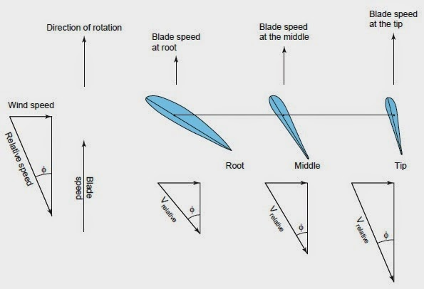 what are the consequences of using airfoils without