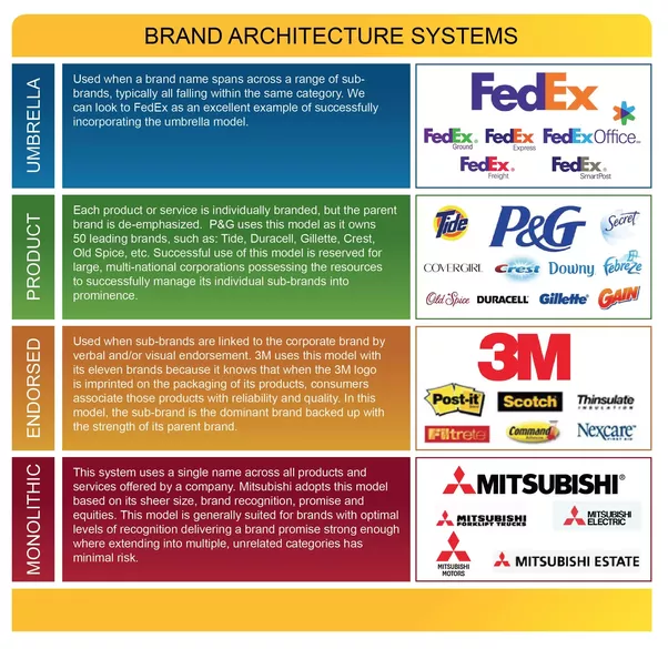 What is brand architecture quora types of brand architecture malvernweather Gallery