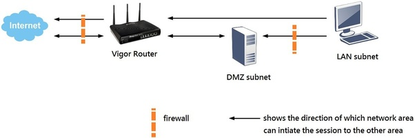 What is the difference between dmz and port forwarding? - Quora