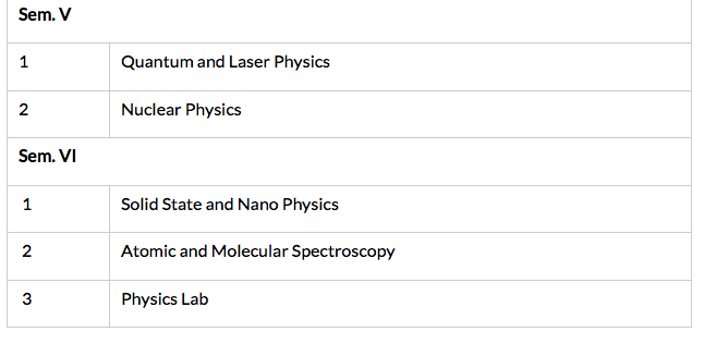 list of physics assignment topics