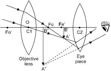 What is astronomical telescope quora the ray diagram to show the working of the astronomical telescope is shown in figure a parallel beam of light from a heavenly body such as stars ccuart Image collections