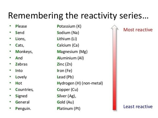 What is an easy way to remember the metal reactivity series quora make a mnemonic or just adapt the one below to include the elements you need to recall urtaz Gallery