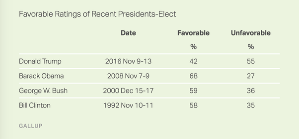 ... Gallup has been tracking the favorable/unfavorable ratings of  president-elects since 1992[1], and Trump has the lowest favorability and  highest ...