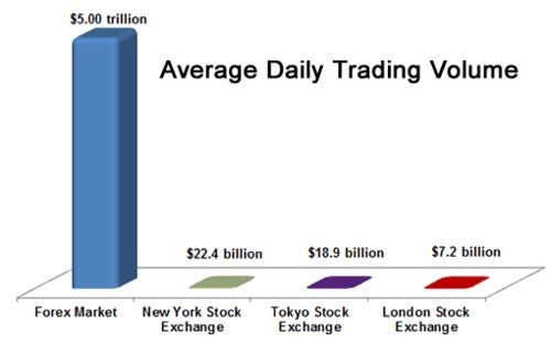 3 Volume Foreign Exchange Market Is More Than 5 Trillion Daily Which Huge As Compared To Of Trade In Stocks