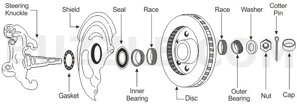 what do wheel bearings in cars do