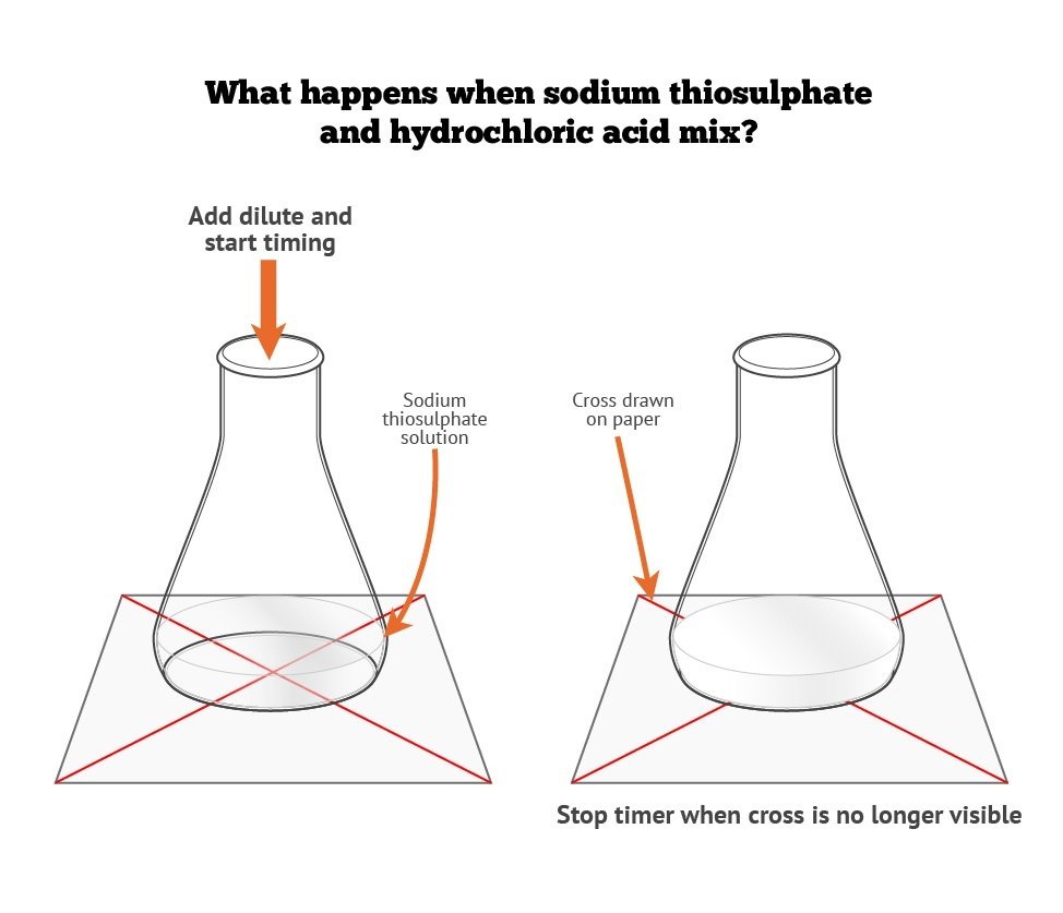 sodium thiosulphate and hydrochloric acid