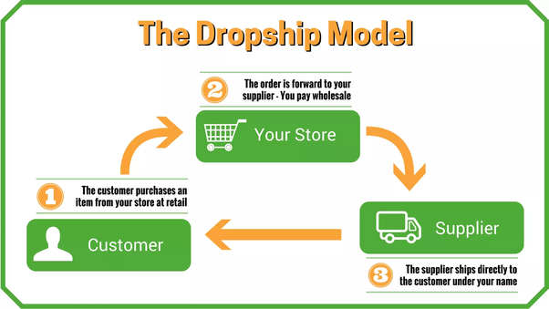 Is Shopify dropshipping dead? - Quora