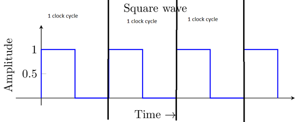 In simple words, what is a \'clock\' in computer architecture and what ...