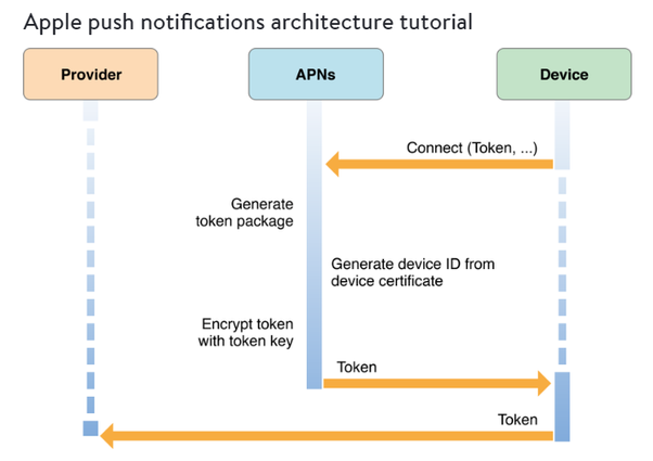 What is the software architecture behind Apple Push Notification