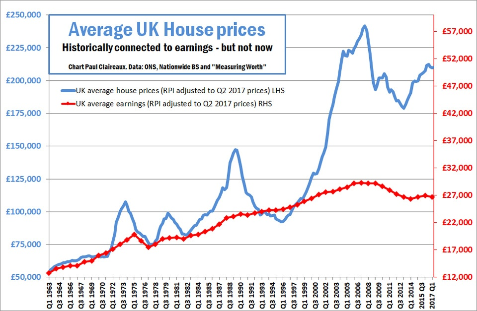 When Will The Next Uk House Price Crashcorrection Be And By