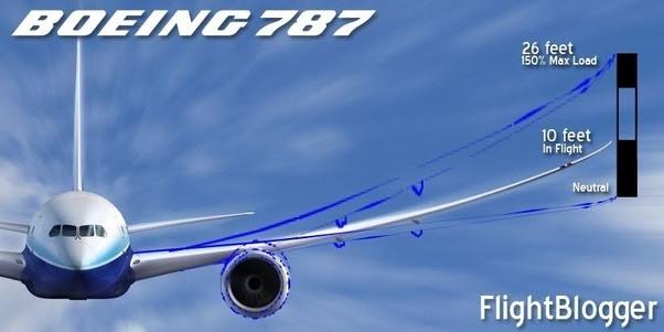 Resultado de imagen de flex aeronautical wings