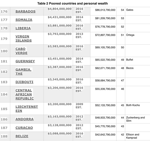 Which Countries GDP Is Worth Less Than Bill Gates Net Worth Quora - Rich and poor countries list