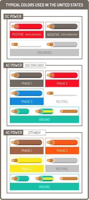 ac wiring color code why should we follow the color code for electrical wiring  quora  color code for electrical wiring