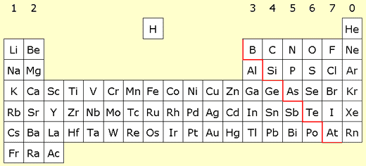 What are the advantages of mosleys periodic table over mendeleevs we now understand this arrangement in terms of orbital filling and valency from the mosley table one can more or less read off the electronic arrangement urtaz Image collections