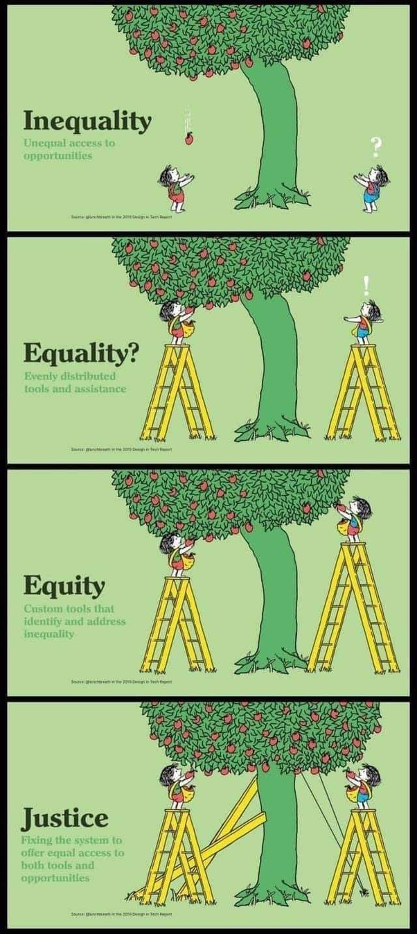 Inequality, Equality, Equity and Justice