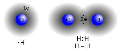 What are covalent bonds quora a covalent bond forming h2 right where two hydrogen atoms share the two electrons fandeluxe Gallery