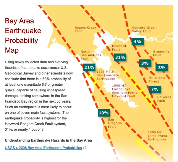 bay area earthquake forecasting prediction