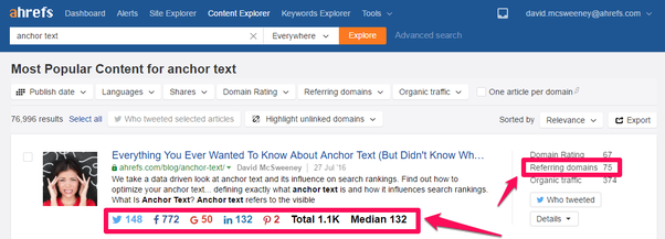 how to boost keyword ranking and traffic of a website without