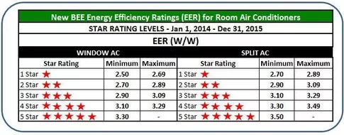 How Is A 5 Star Ac Better Technically In Design Than A 3