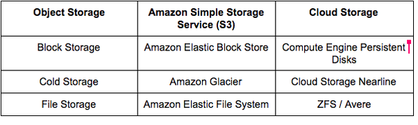 From The Above Table It Is Clear That Both S3 And Cloud Storage Are Of Object Type Furthermore They Distributed