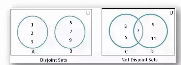 If A And B Are Disjointed Sets How Can You Find N A Union B Quora
