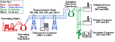 Does A Power Grid Refer To The Transmission Network Or