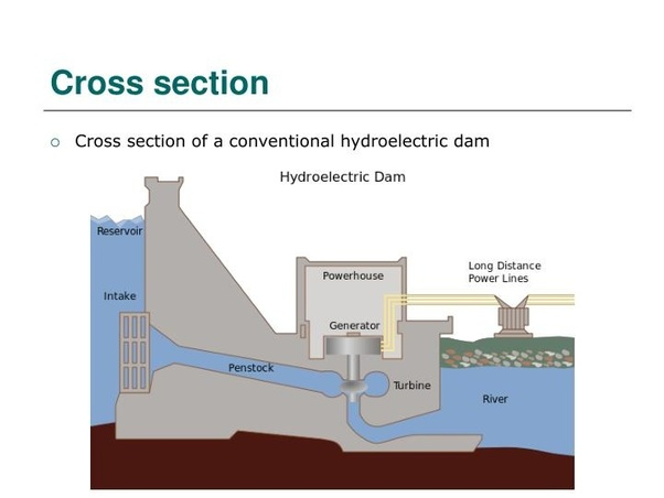 How Is Electricity Produced From Dams Quora