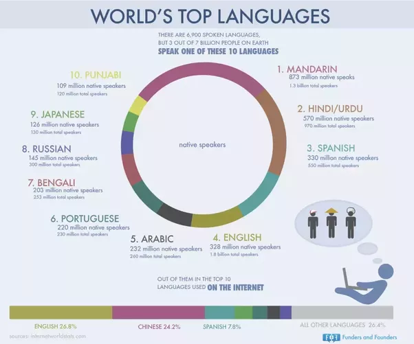 How Many Languages Are Spoken In India Quora - List of most spoken languages in the world