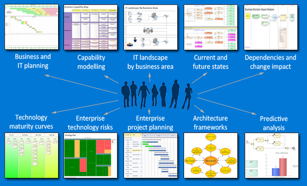 What's the difference between Solution Architecture and Enterprise