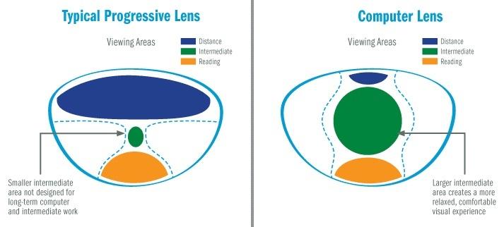 What Are Progressive Computer Glasses Quora