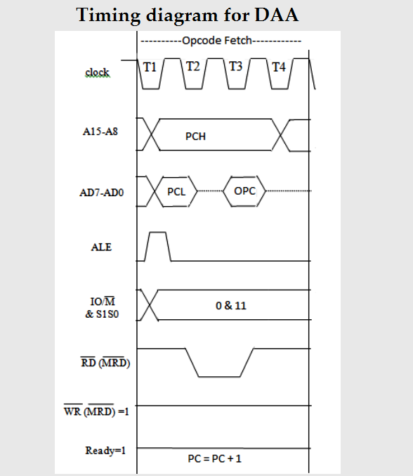 How To Draw The Timing Diagram Of Daa Instruction In 8085