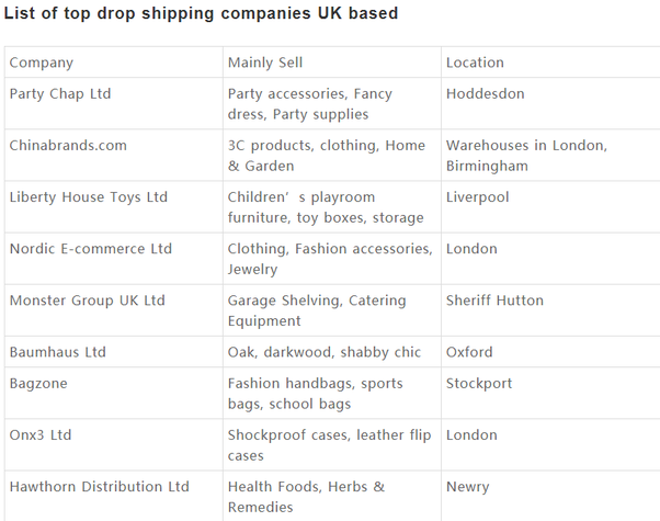 Dropshipping: How can I find reliable dropshippers in the UK? - Quora